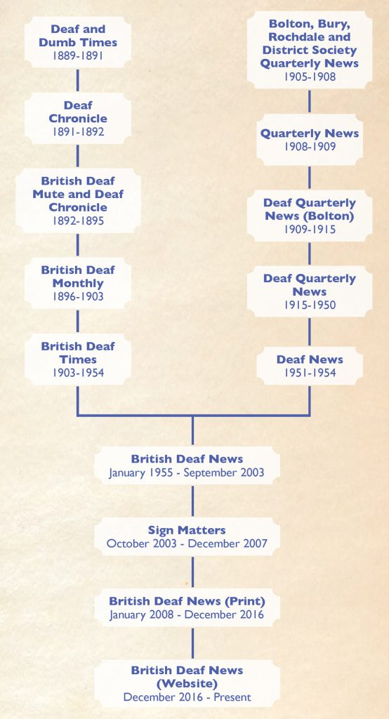BDN Timeline - (c) Adapted from 'A Pictorial History of the British Deaf Association 1890-2015' - (click on image to enlarge)