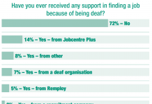 support deaf chart