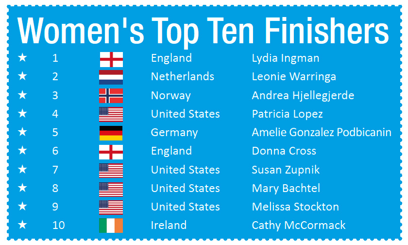 womens top 10 finalists chart
