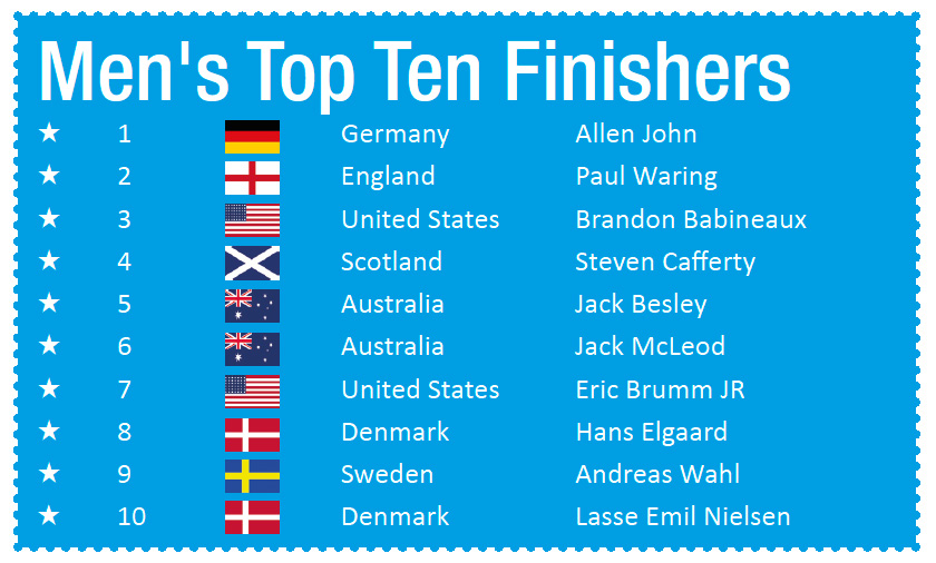 mens top 10 finalists chart